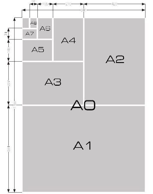 Podział arkusza A0