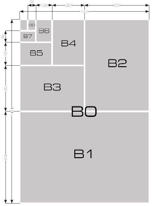 Podział arkusza B0